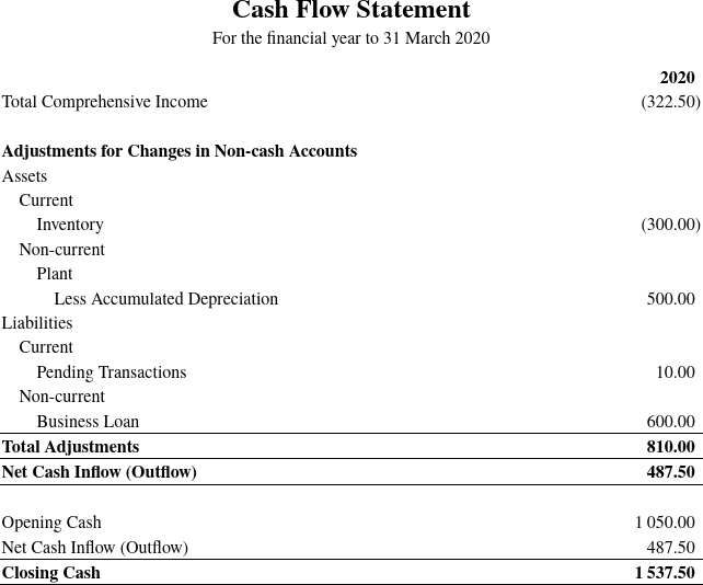 Cash flow statement (indirect method)